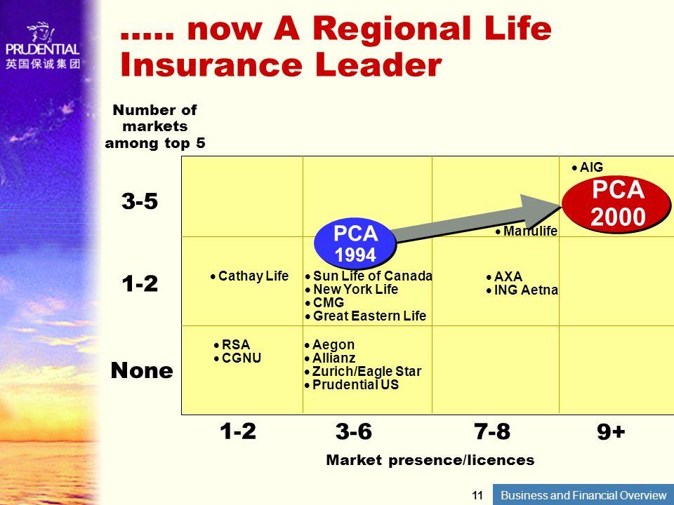 Market presence/licences