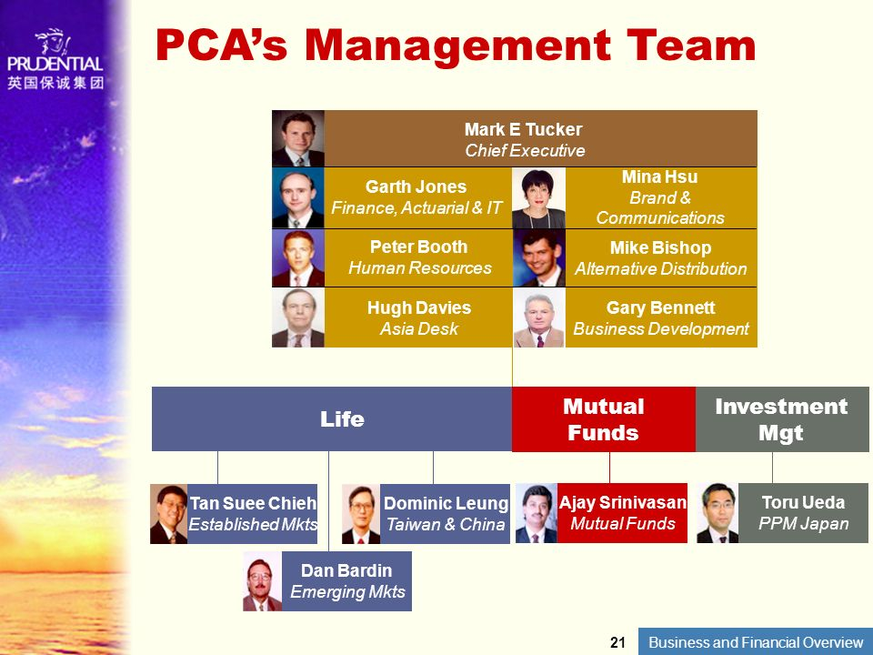 PCA's Management Team Mutual Funds Investment Mgt Life Mark E Tucker