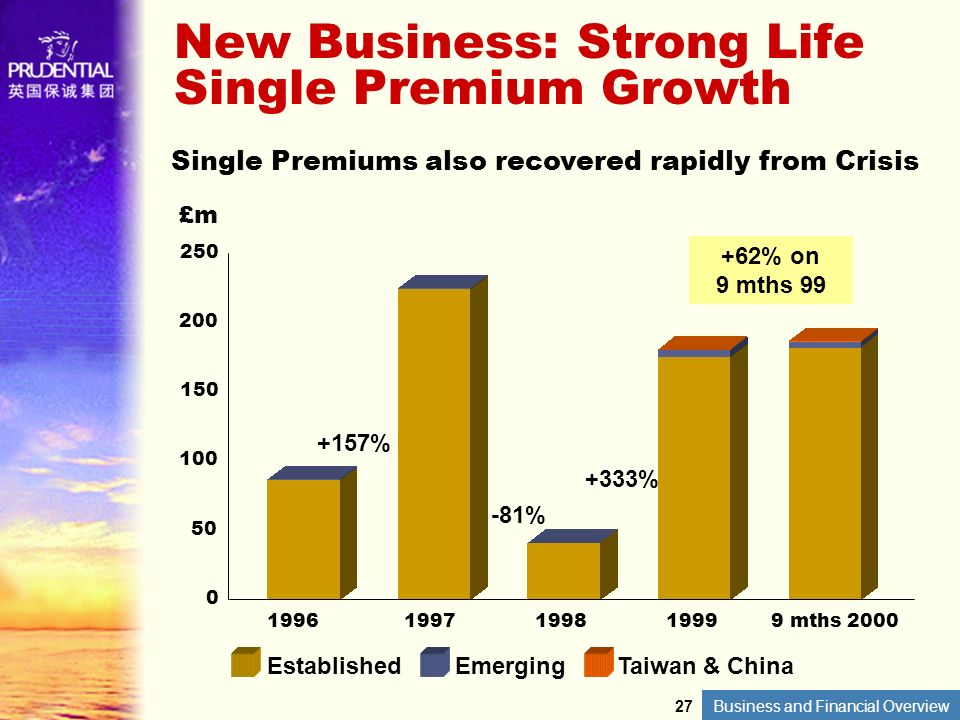 New Business: Strong Life Single Premium Growth