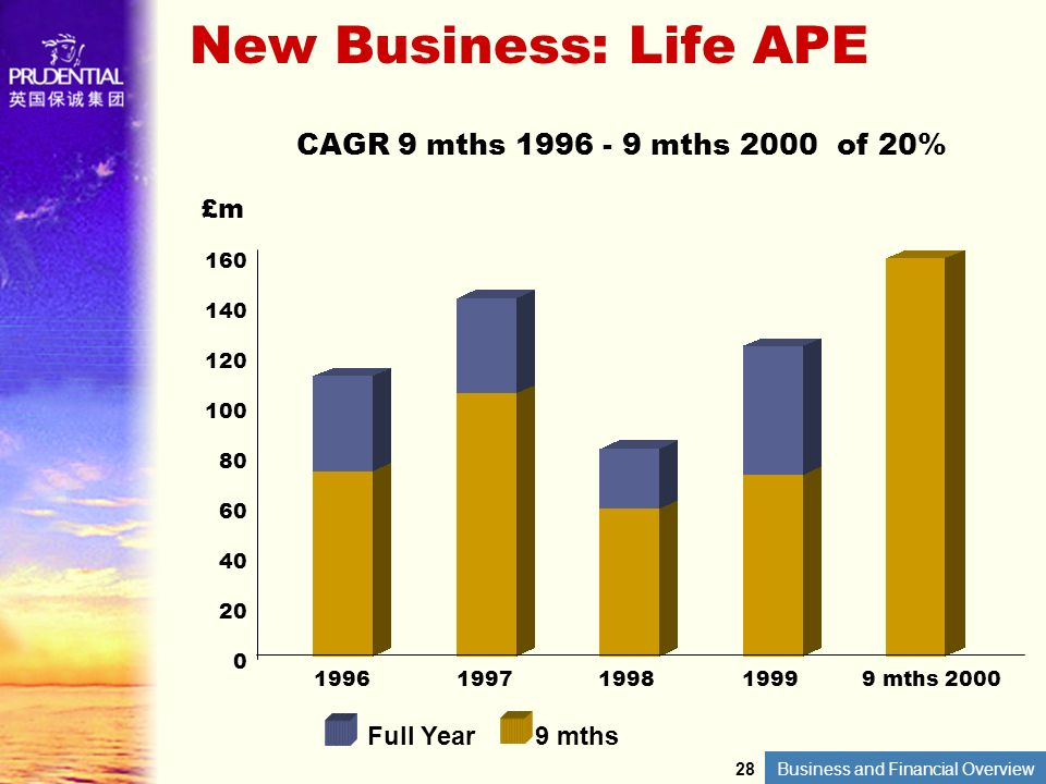 New Business: Life APE CAGR 9 mths 1996 - 9 mths 2000 of 20% £m