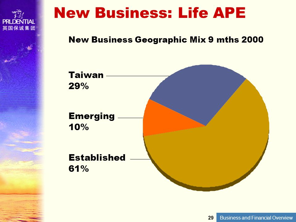 New Business: Life APE Taiwan 29% Emerging 10% Established 61%