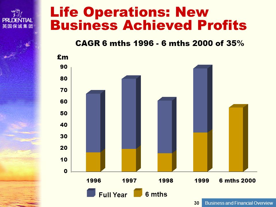 Life Operations: New Business Achieved Profits