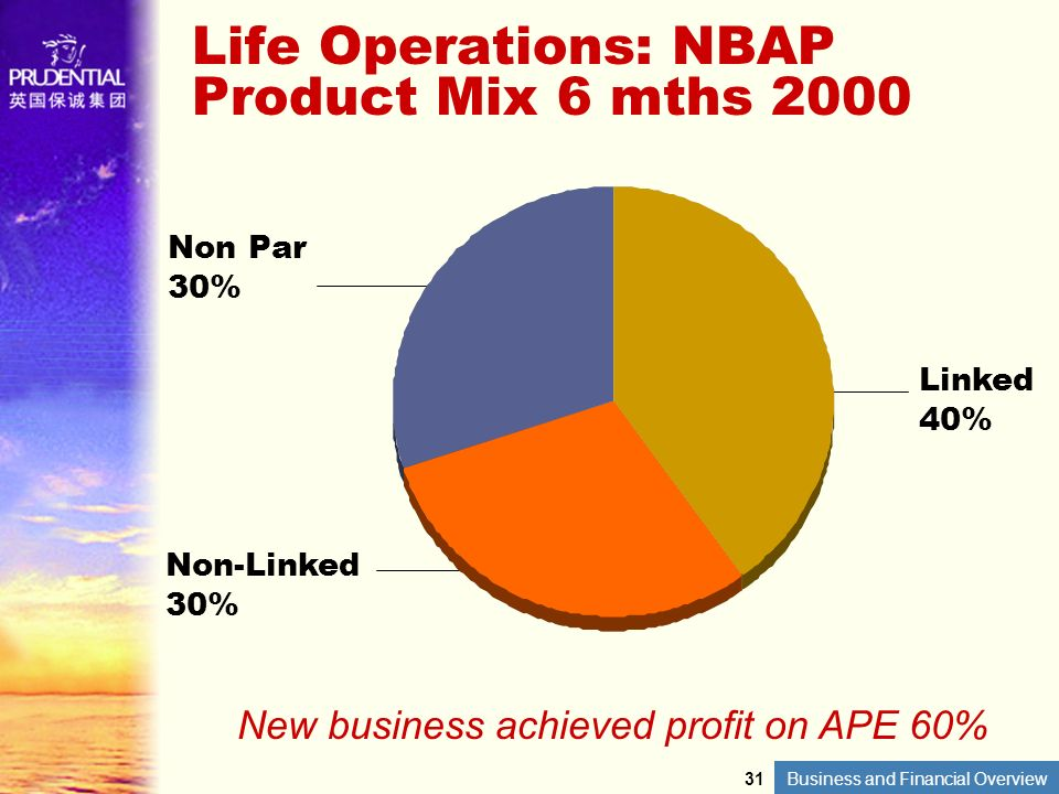 Life Operations: NBAP Product Mix 6 mths 2000