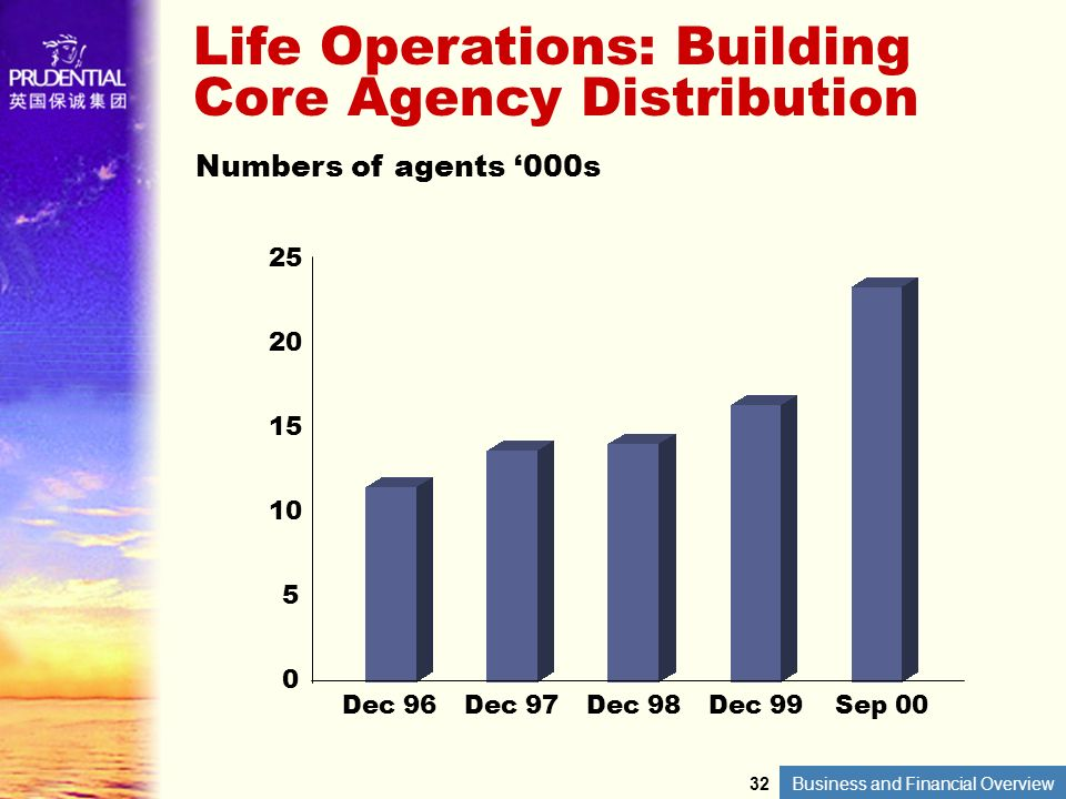 Life Operations: Building Core Agency Distribution