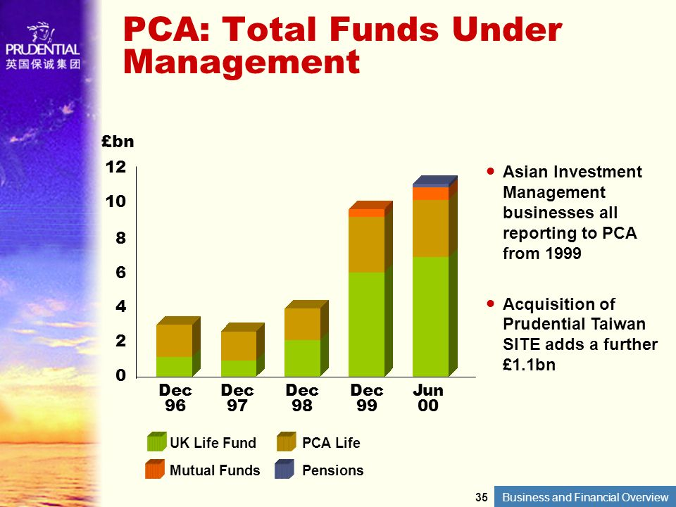 PCA: Total Funds Under Management