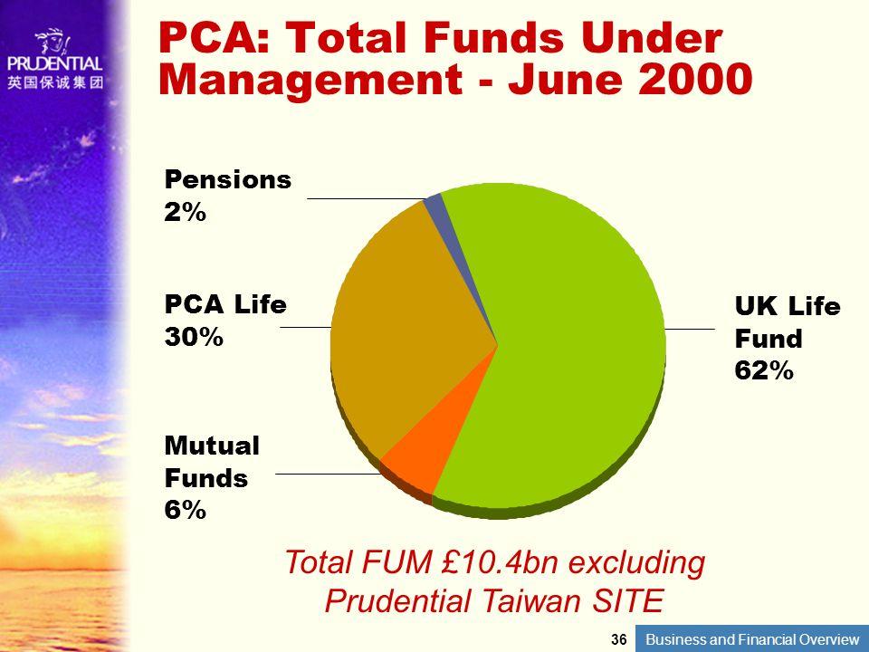 PCA: Total Funds Under Management - June 2000
