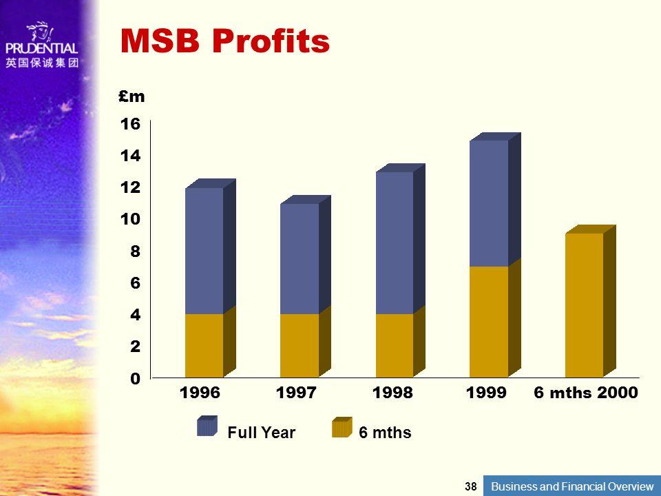 MSB Profits £m Full Year 6 mths 16 14 12 10 8 6 4 2 1996 1997 1998
