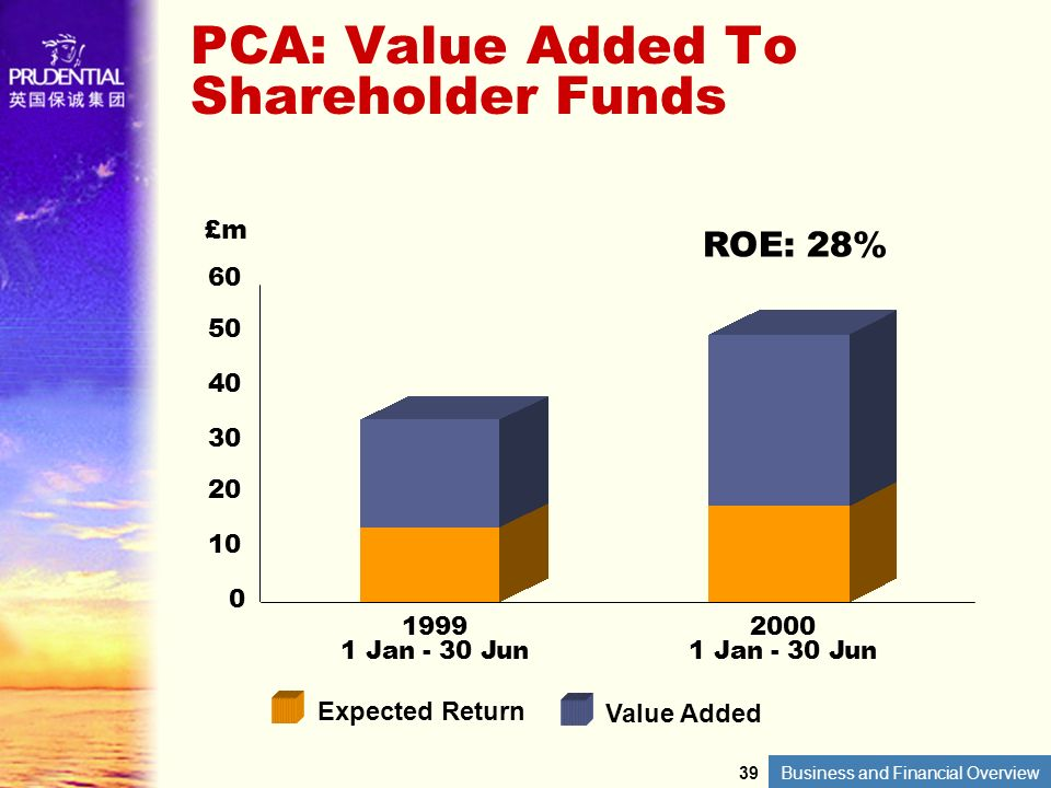 PCA: Value Added To Shareholder Funds