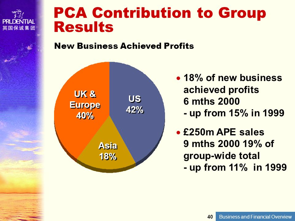PCA Contribution to Group Results