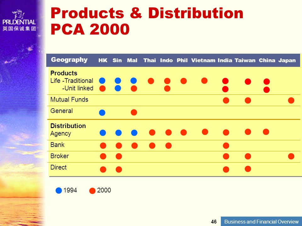 Products & Distribution PCA 2000