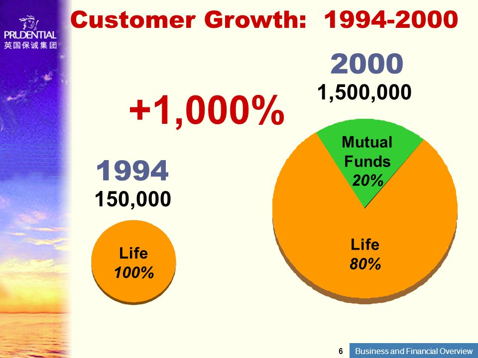 Customer Growth: 1994-2000 2000. 1,500,000. +1,000% Life 80% Mutual Funds 20% 1994.