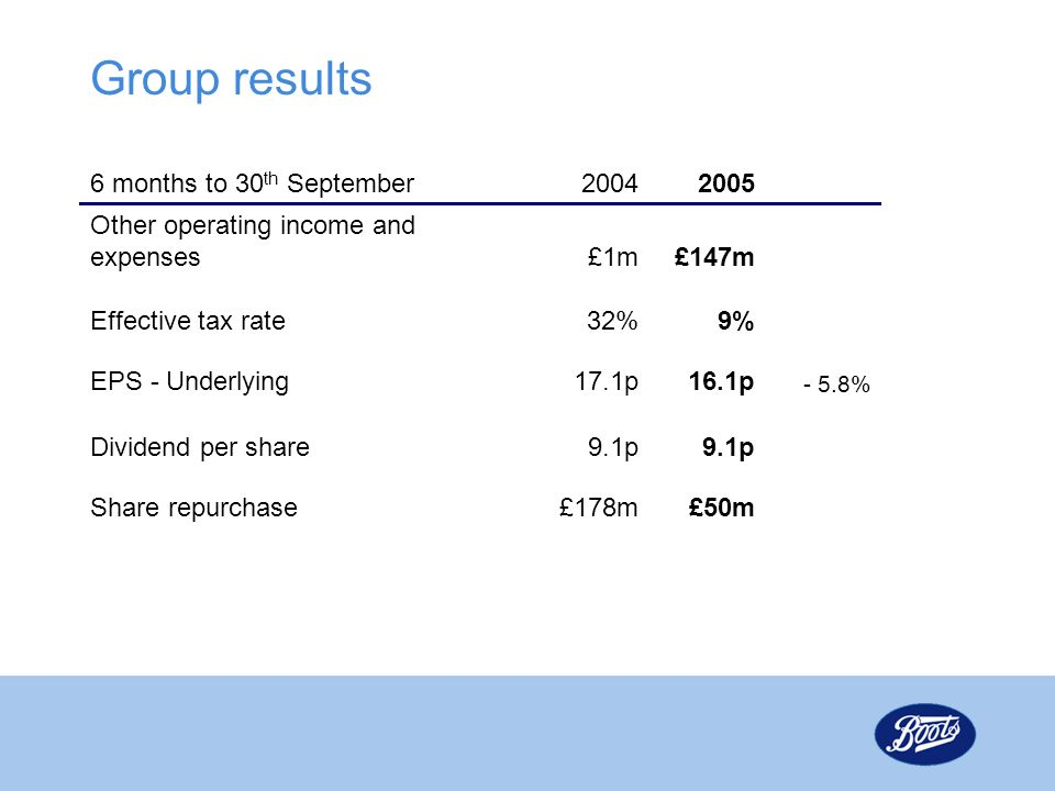 Group results 6 months to 30th September 2004 2005
