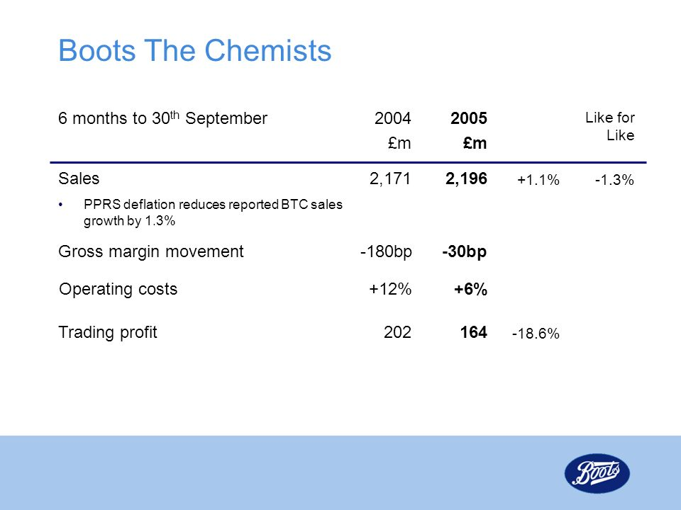 Boots The Chemists 6 months to 30th September 2004 £m 2005 £m Sales