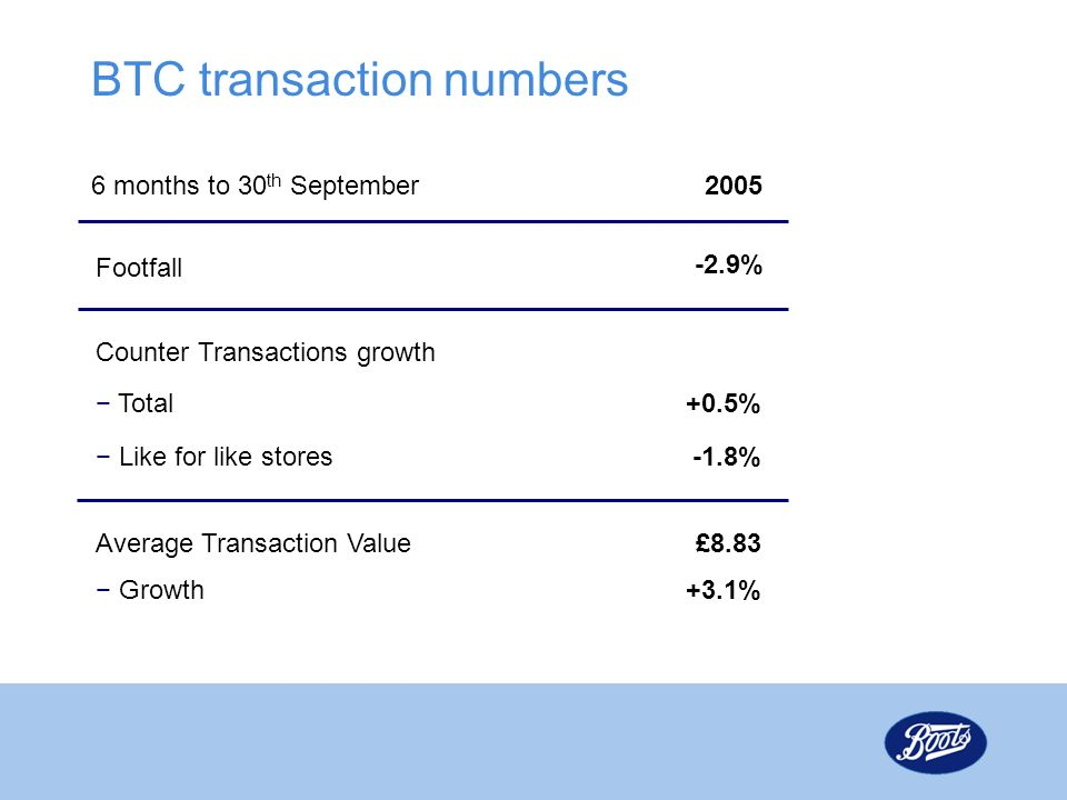 BTC transaction numbers