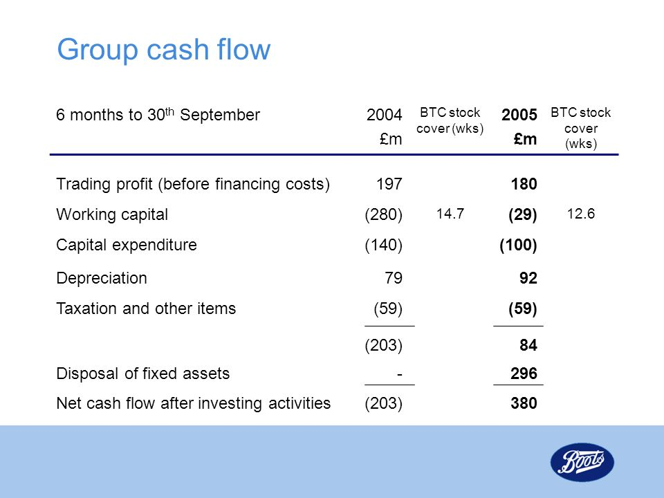 Group cash flow 6 months to 30th September 2004 £m 2005