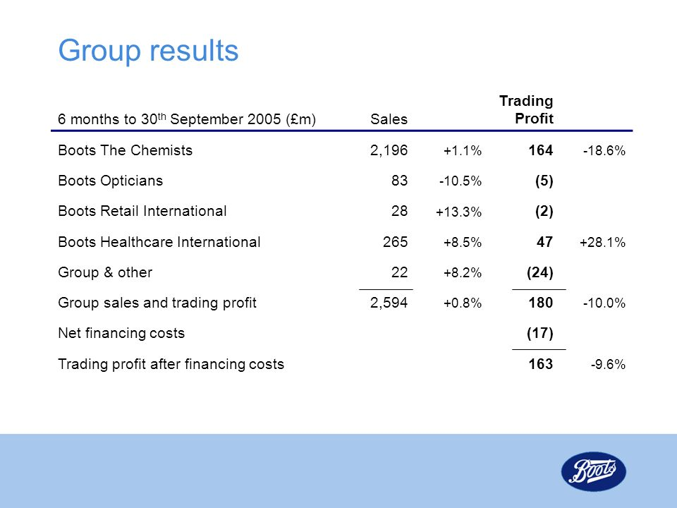 Group results 6 months to 30th September 2005 (£m) Sales TradingProfit