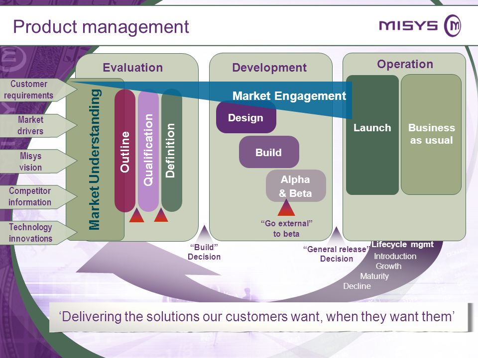 Competitor information Customer requirements Technology innovations
