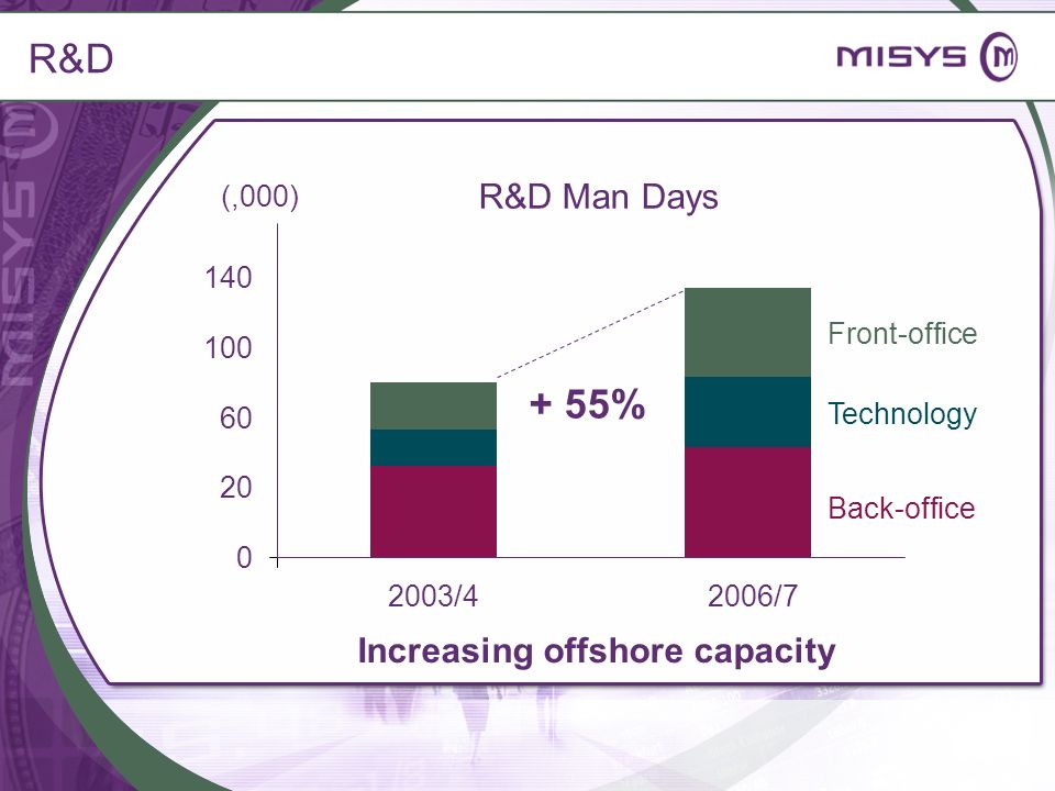 R&D + 55% R&D Man Days Increasing offshore capacity (,000) 140