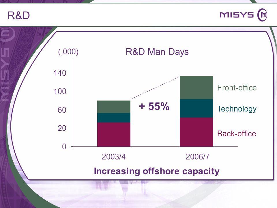 R&D + 55% R&D Man Days Increasing offshore capacity (,000) 140