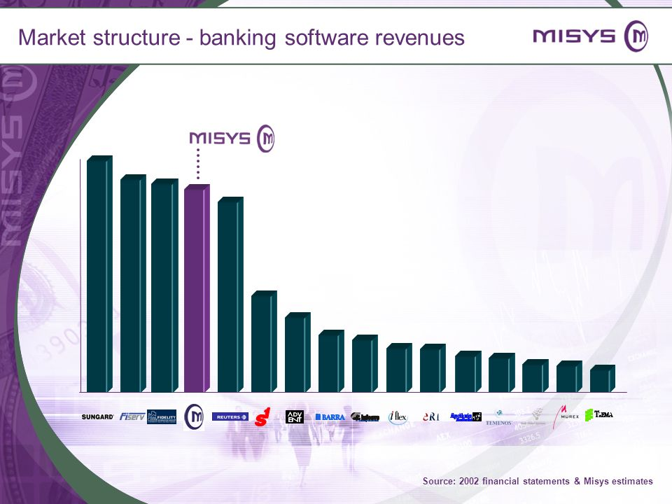 Market structure - banking software revenues