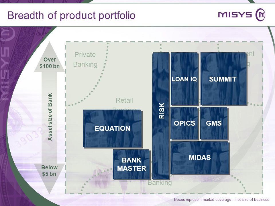 Breadth of product portfolio