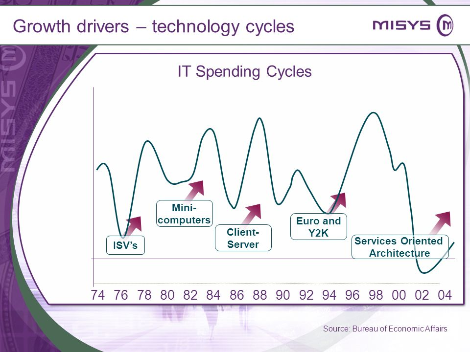 Growth drivers – technology cycles