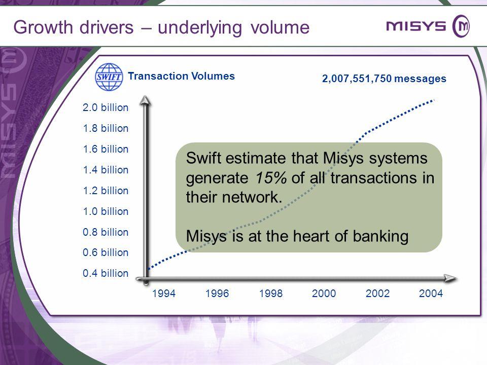 Growth drivers – underlying volume