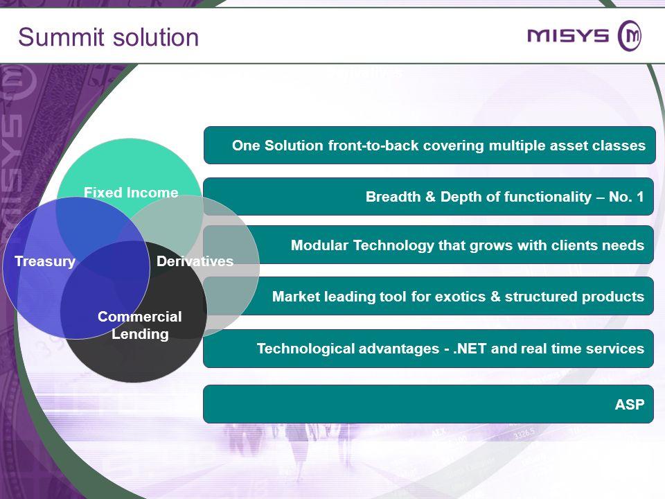 Summit solution Derivatives