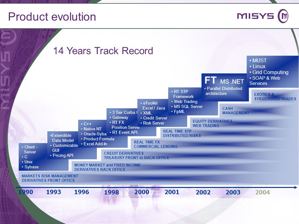 Product evolution 14 Years Track Record FT MS .NET 1990 2000 1998 1996