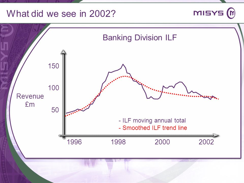 What did we see in 2002 Banking Division ILF 150 100 Revenue £m 50