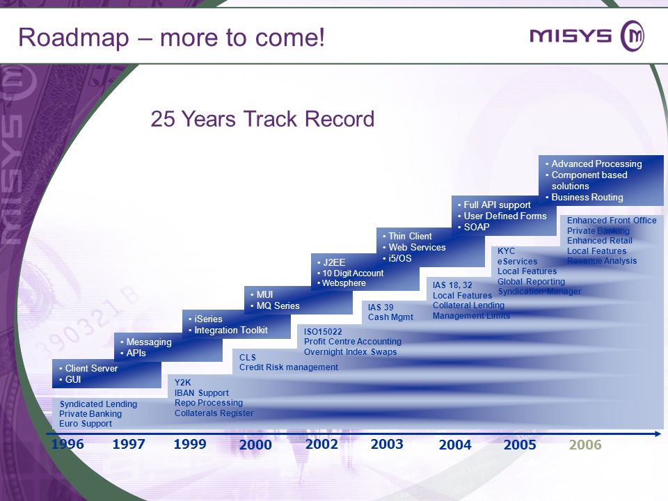 Roadmap – more to come! 25 Years Track Record 1996 2002 2000 1999 2003