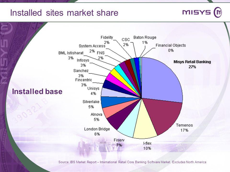 Installed sites market share