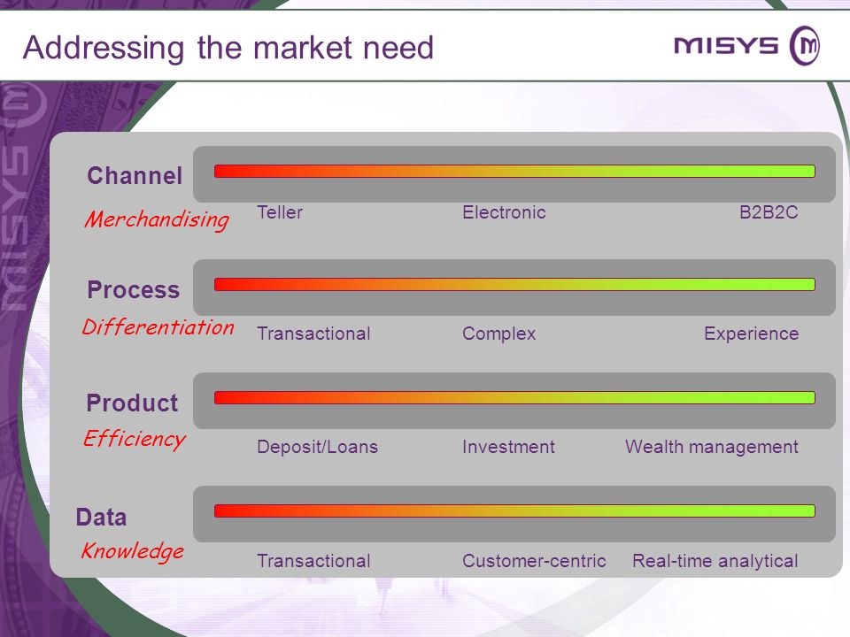 Addressing the market need