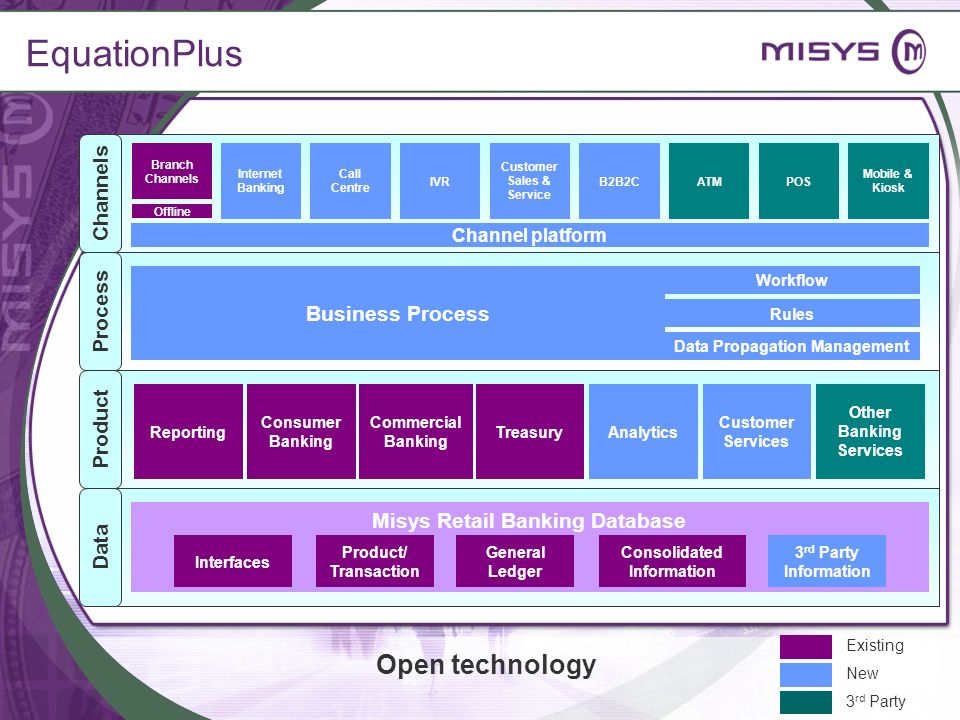 EquationPlus Open technology Channels Process Business Process Product