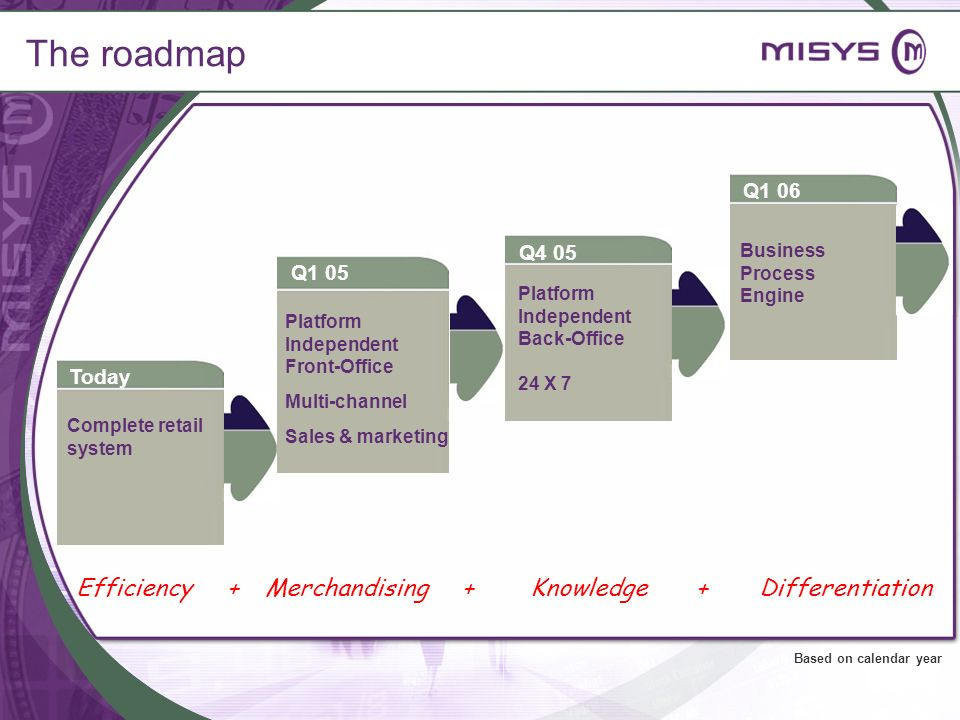 The roadmap Efficiency + Merchandising + Knowledge + Differentiation