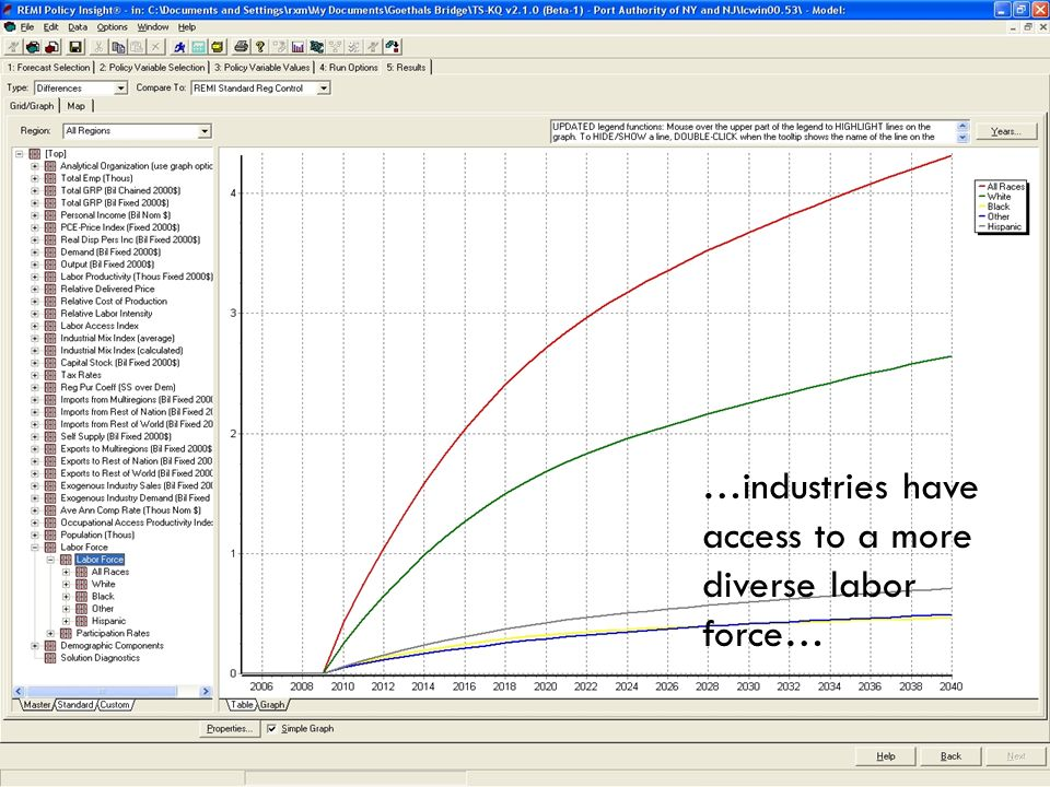 …industries have access to a more diverse labor force…