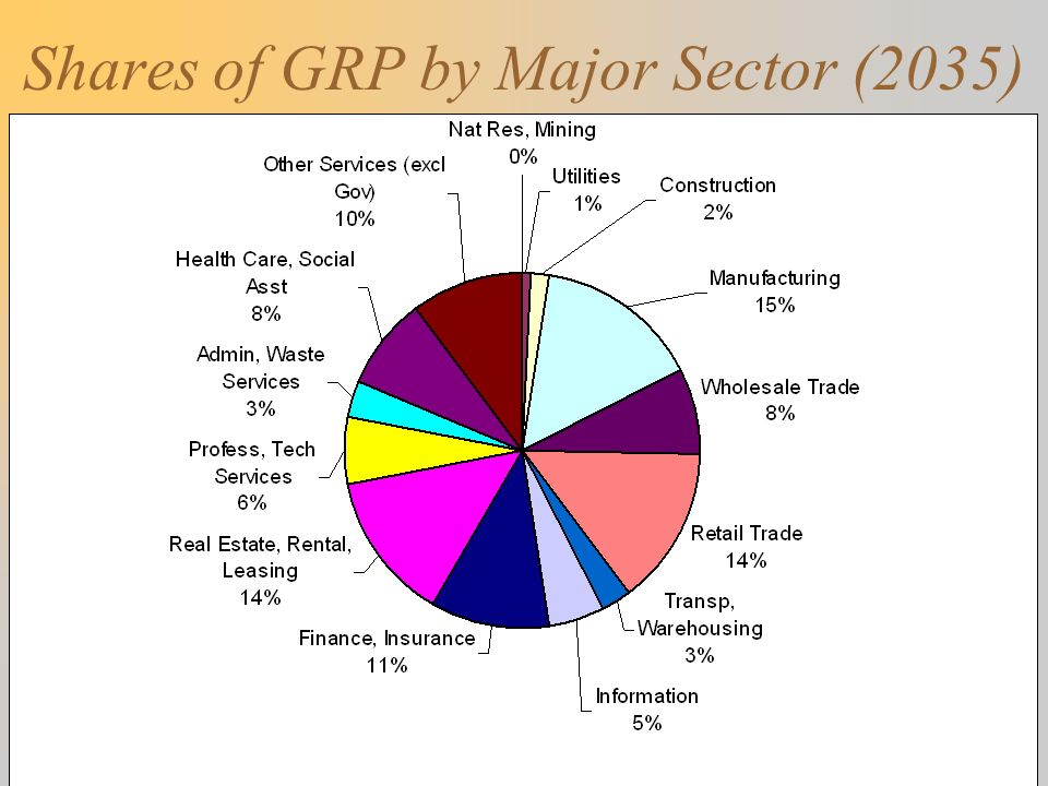 Shares of GRP by Major Sector (2035)