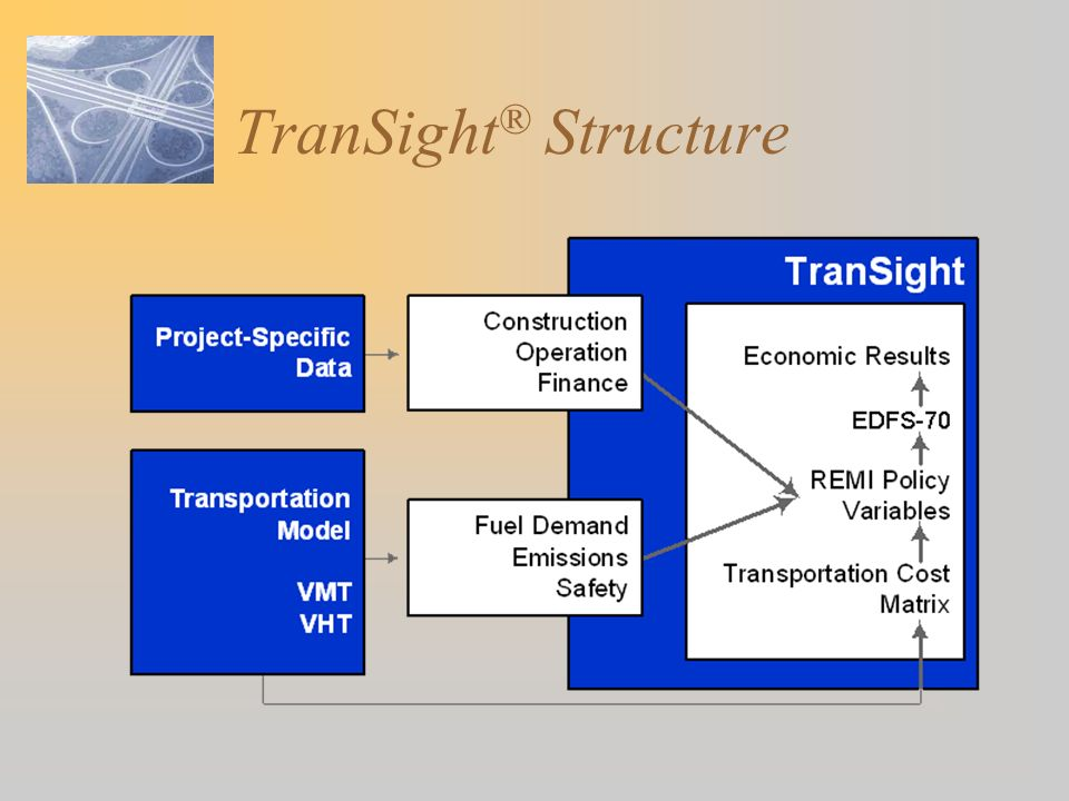 TranSight® Structure