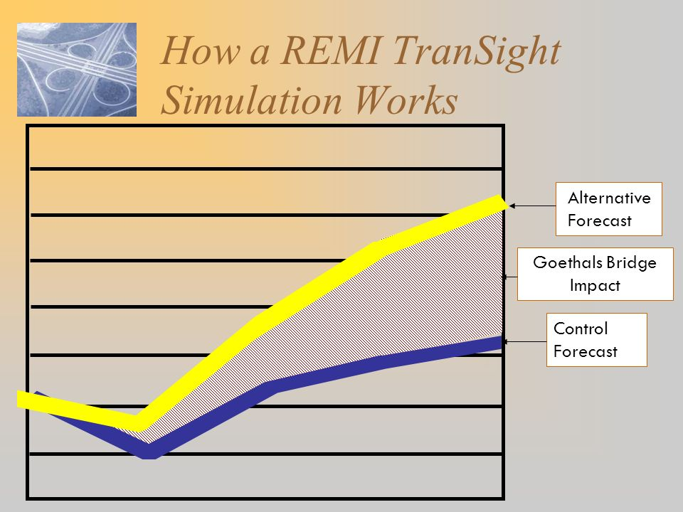 How a REMI TranSight Simulation Works