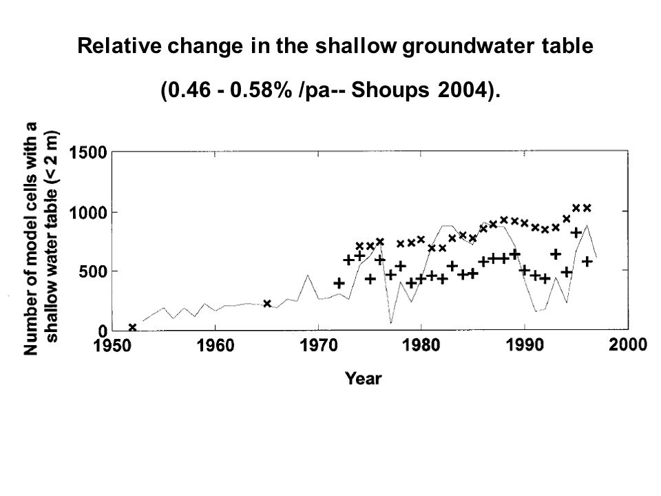 Relative change in the shallow groundwater table (0. 46 - 0