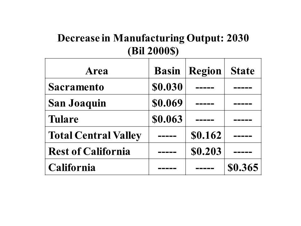 Decrease in Manufacturing Output: 2030 (Bil 2000$)