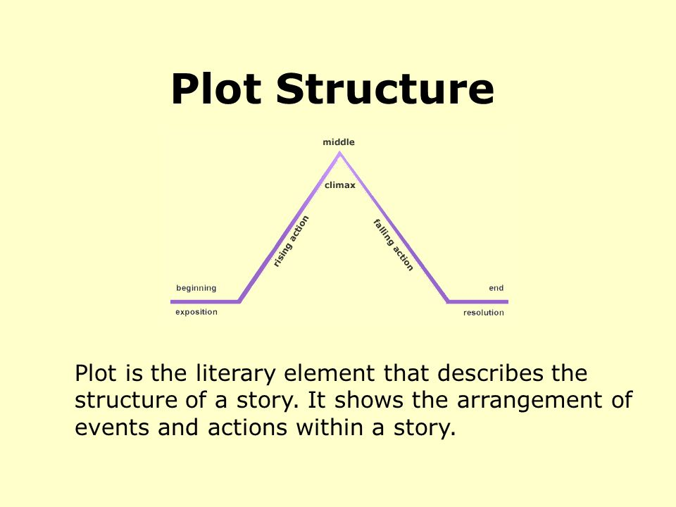 plot structure and setting in emma In jane austen's novel, 'emma,' we're introduced to a wealthy young woman who prides herself in being a matchmaker although emma has had some.