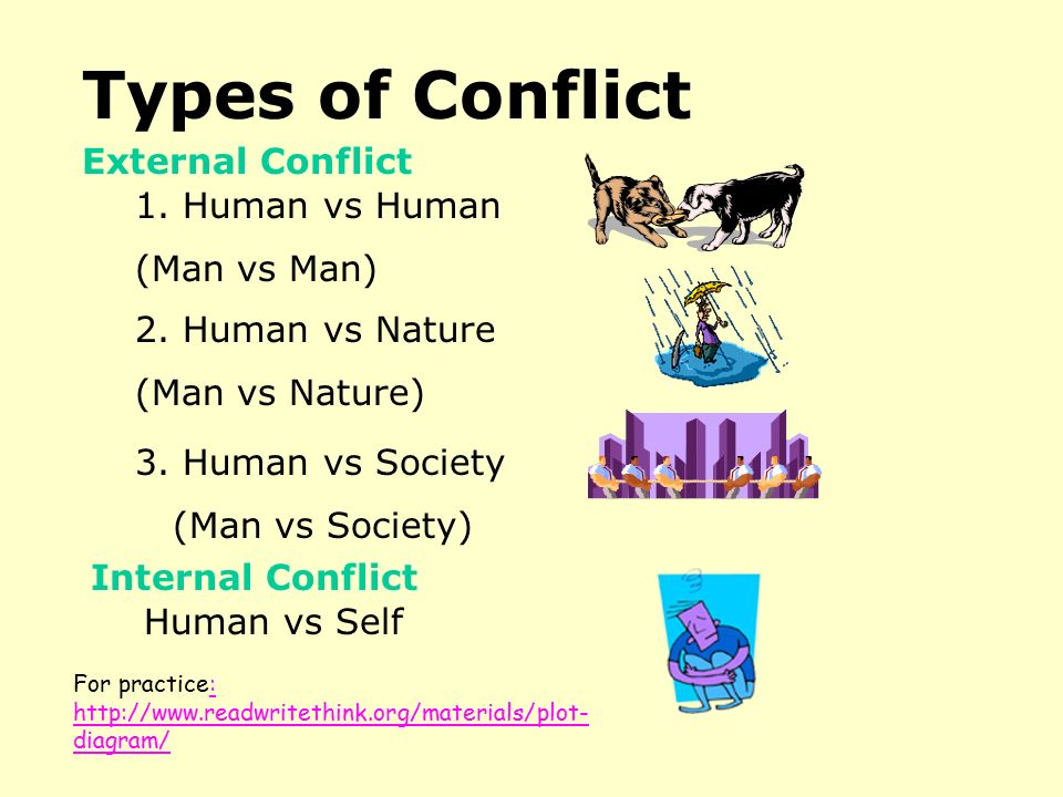 Types of Conflict External Conflict 1. Human vs Human (Man vs Man)