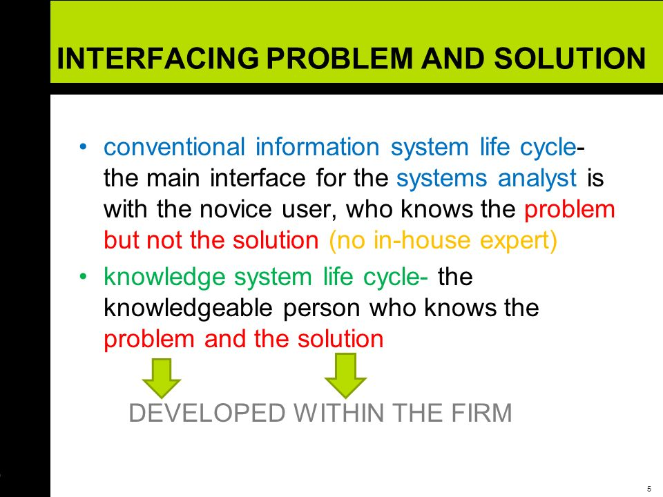 INTERFACING PROBLEM AND SOLUTION
