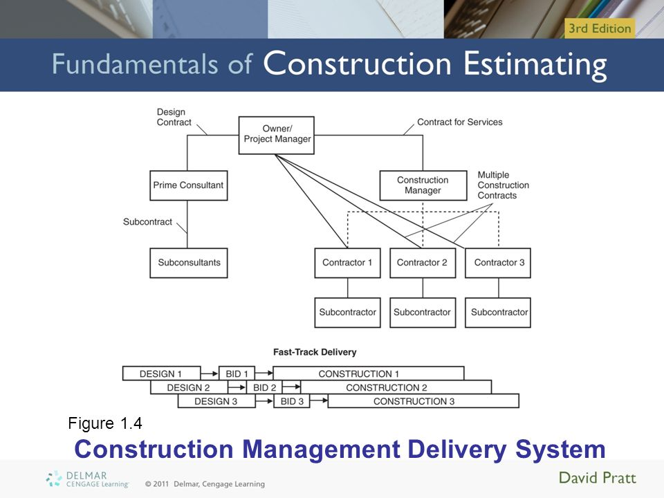 Construction Management System : Chapter introduction ppt download