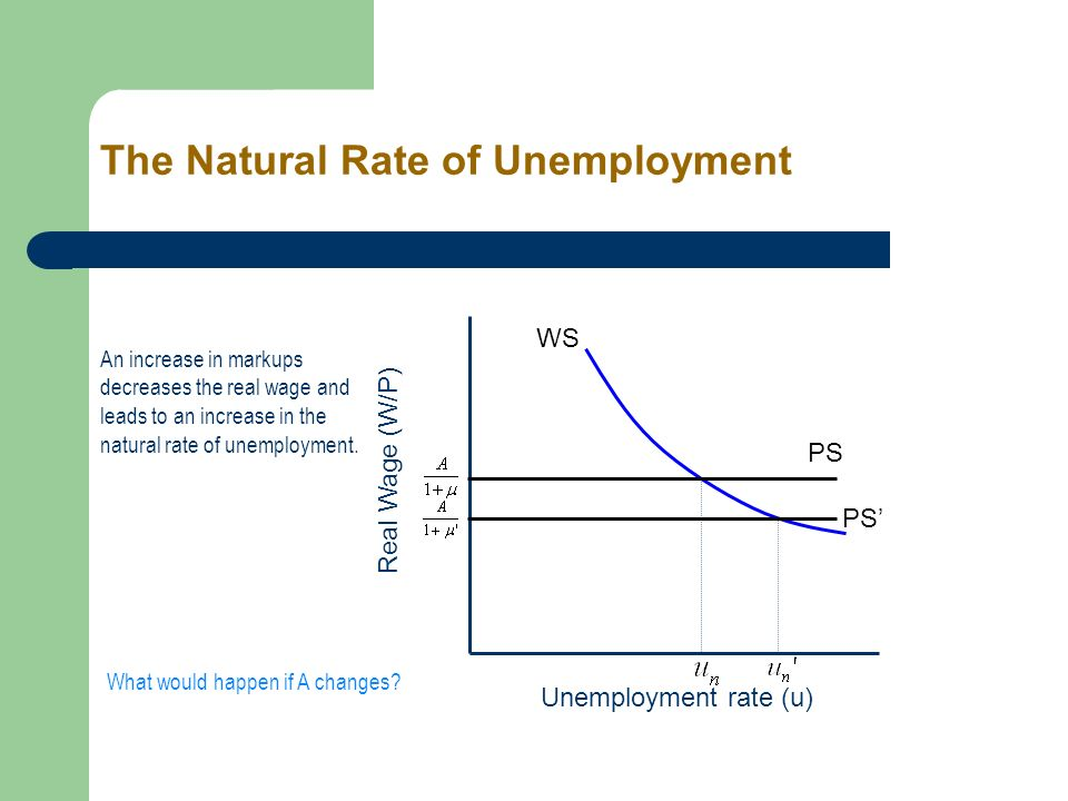 increasing unemployment rate what does the The unemployment rate for spain's youth is a whopping 4770% one reason for the post-2008 rise in the rate is the glut of houses built between 2000 and 2009.