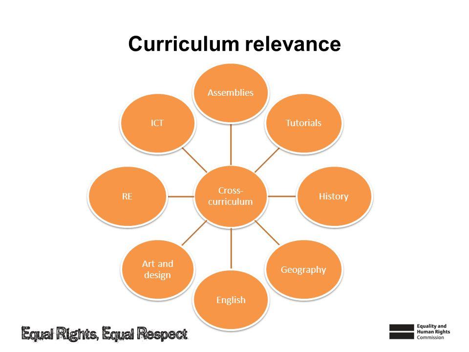Curriculum relevance Cross-curriculum Assemblies Tutorials History