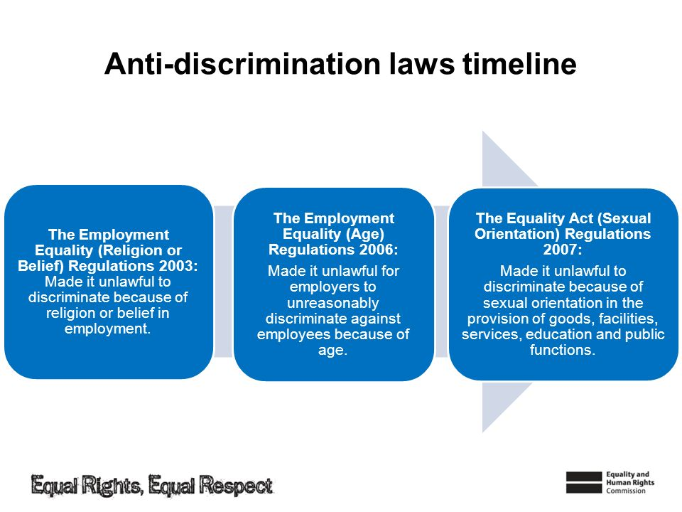 Anti-discrimination laws timeline
