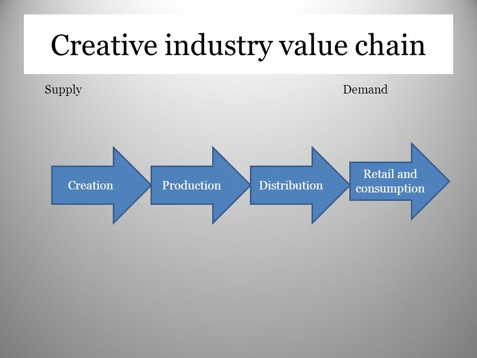 Creative industry value chain