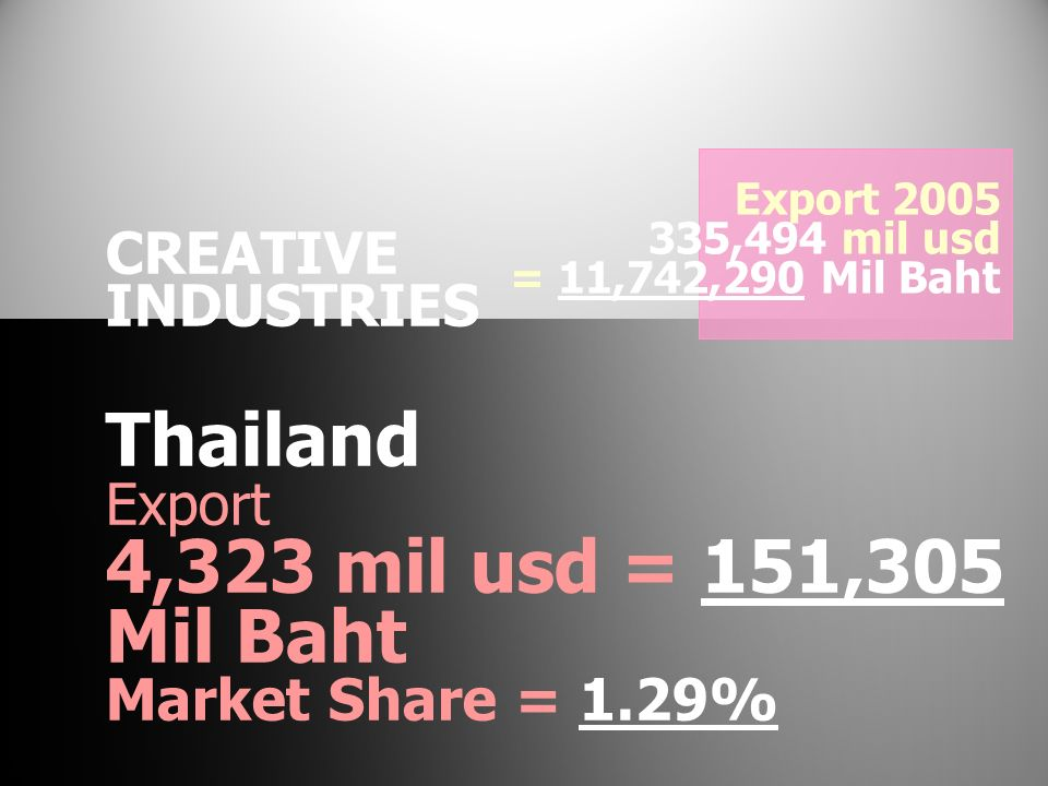 Thailand 4,323 mil usd = 151,305 Mil Baht CREATIVE INDUSTRIES Export